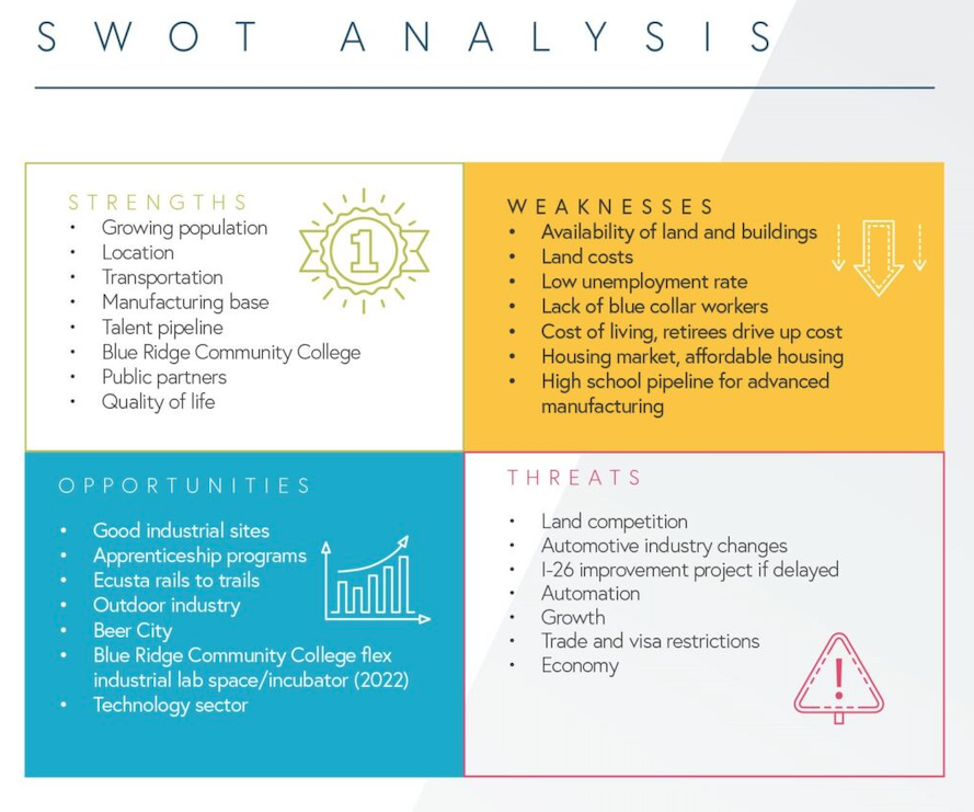 HCPED SWOT